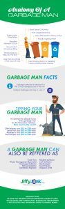 Anatomy-of-A-Garbage-Man-Infographic